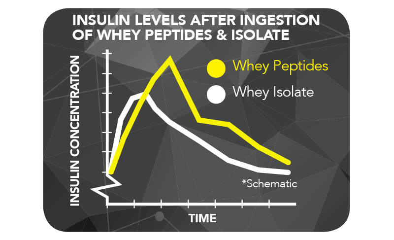 Top Sport thb-insulin-levels ...